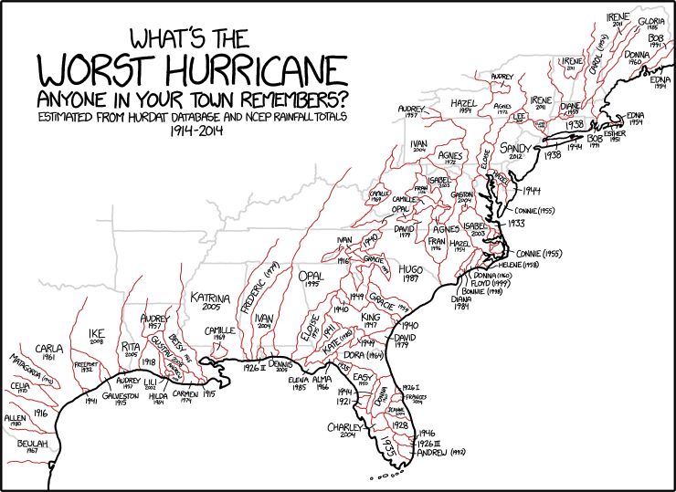'Finding a 105-year-old who's lived in each location and asking them which hurricane they think was the worst' is left as an exercise for the reader.