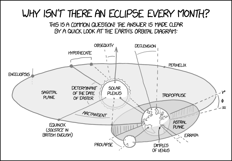 You shouldn't look directly at a partial eclipse because of the damage that can be caused by improperly aligning the solar-lunar orbital plane with the orbital bones around your eye.