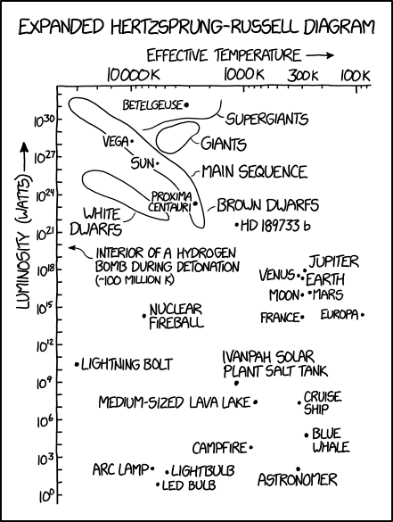 The Hertzsprung-Russell diagram is located in its own lower right corner, unless you're viewing it on an unusually big screen.