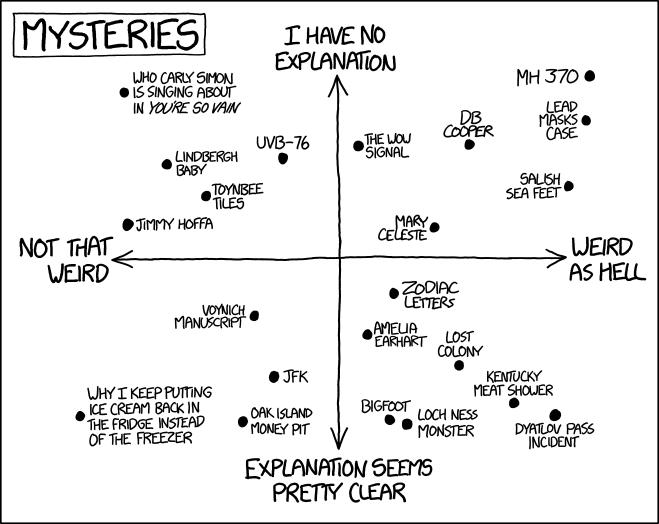 1501 Mysteries Explain Xkcd